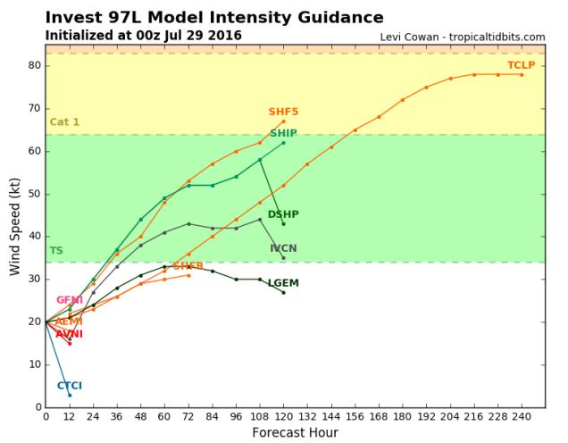 97L_intensity_latest